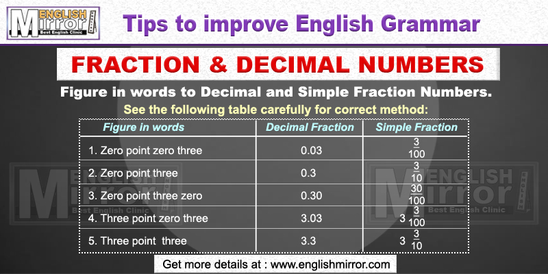Fraction and Decimal Numbers in English